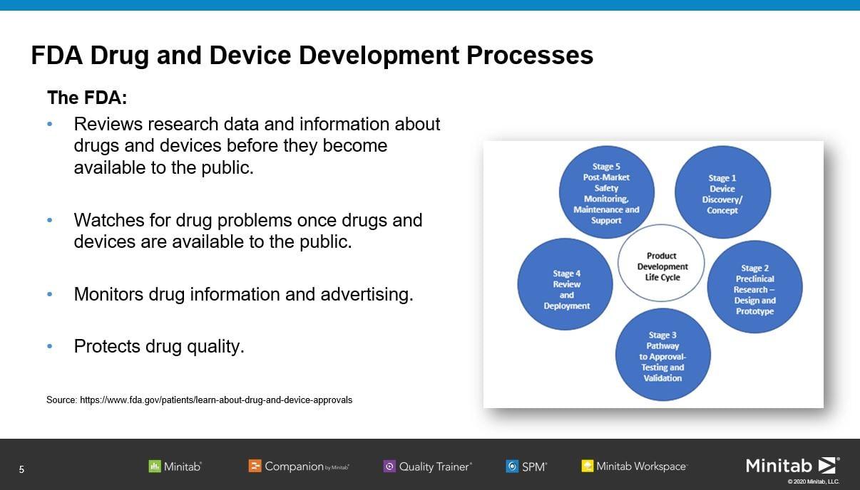 FDA Drug and Device Development Processes